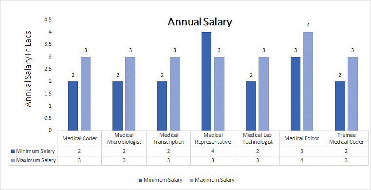 Master of Science [M.Sc.] in Medical Biochemistry annual salary